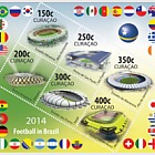 Sports: Football FIFA 2014 Brazil World Cup