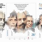 Compañía Rumana de Radiodifusión, 90 Años de Existencia