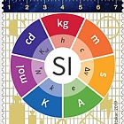 Redefinition of SI Base Units